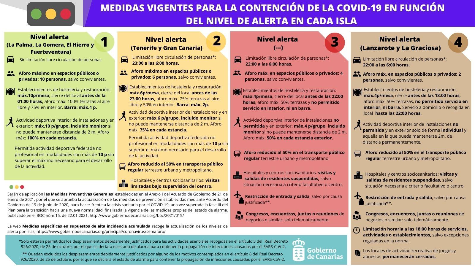MEDIDAS-PARA-LA-CONTENCIÓN-DE-LA-COVID-19-EN-FUNCIÓN-DEL-NIVEL-DE-ALERTA-EN-CADA-ISLA